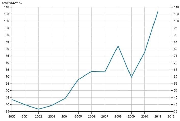 Lämmitysöljyn hinta nousee 2000-luvulla