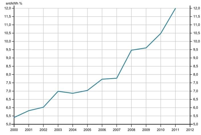 Lämmityssähkön hinta nousee 2000-luvulla