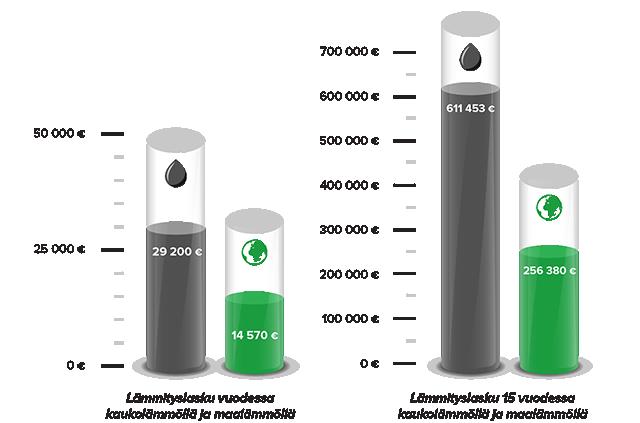 Vertailu rivitalon lämmityskuluista kaukolämpö- ja maalämpöjärjestelmällä